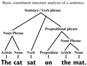 language structure