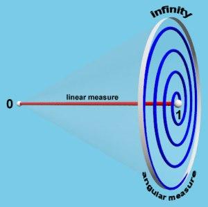 Zero-One-Infinity