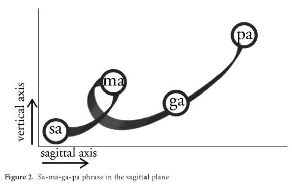 sa_ma_ga_pa_phrase_in_sagittal_plane